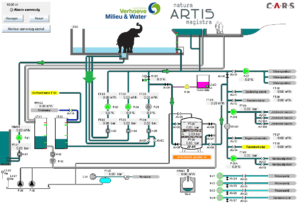C.A.R.S softwareplatform voor Artis