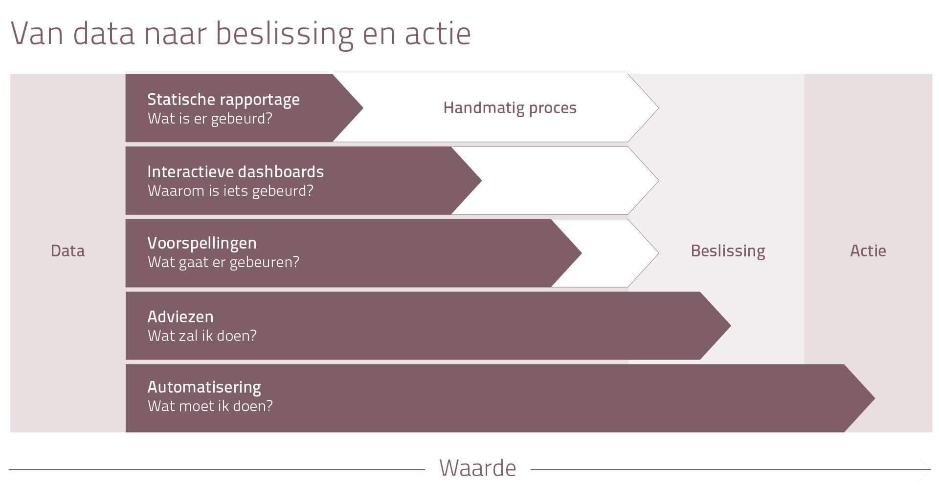 schema-waarde-van-data-YP Your Partner BV