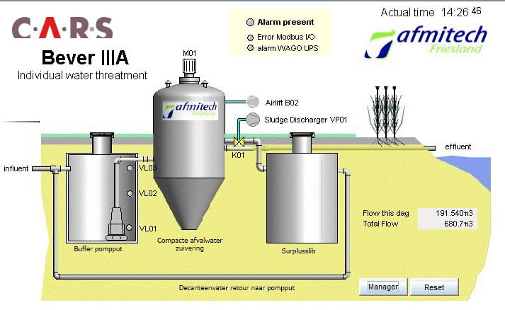 Afvalwaterzuivering in Panama - Afmitech Friesland en YP Your Partner