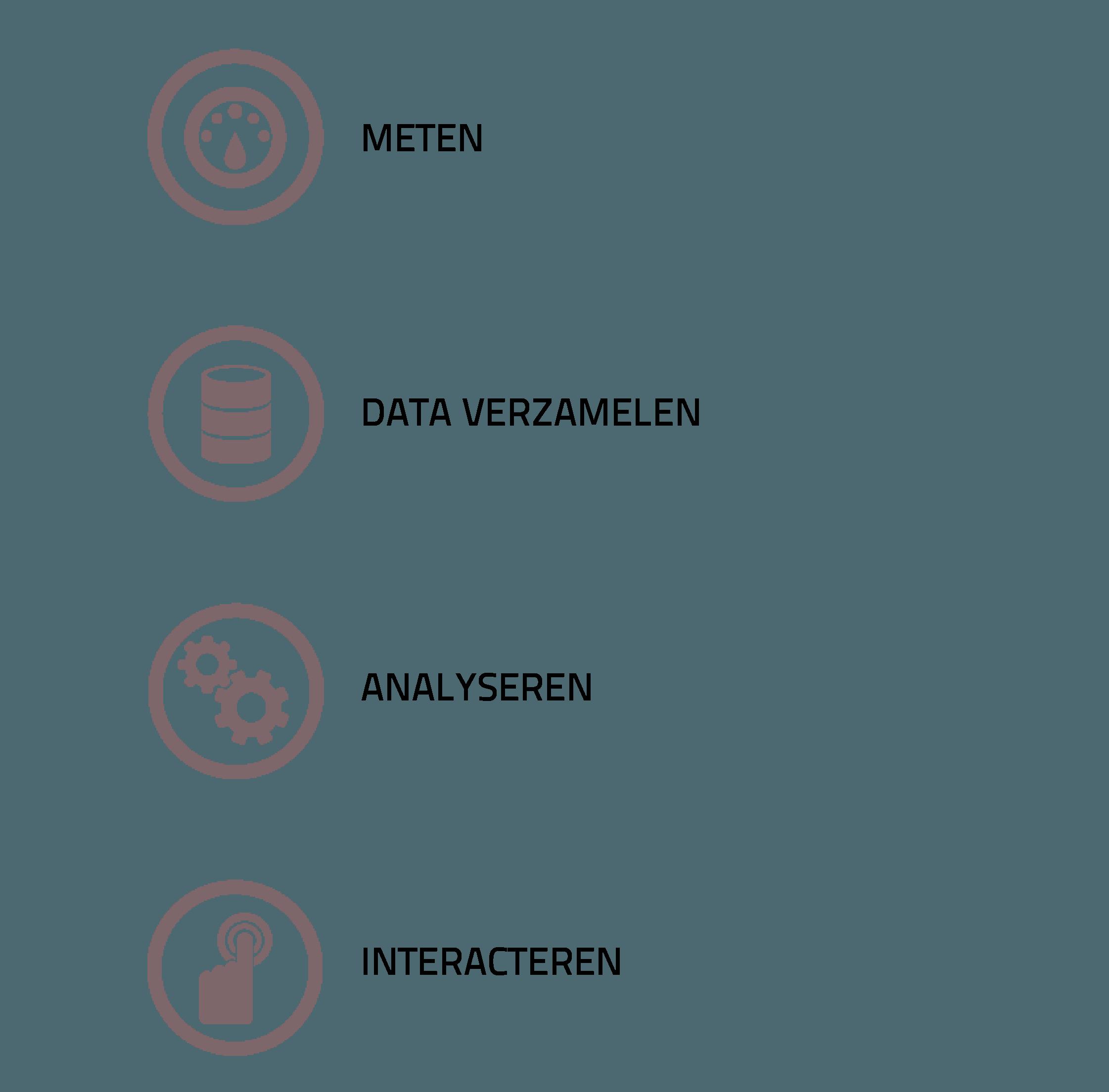 Resultaat in vier stappen